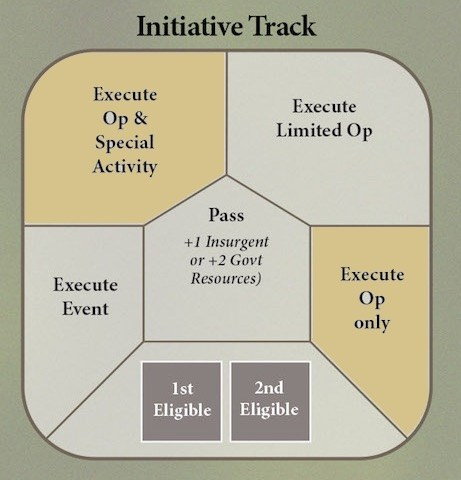 Initiative-Track