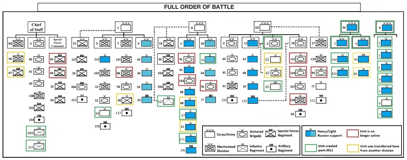 SAA Order of Battle early 2019